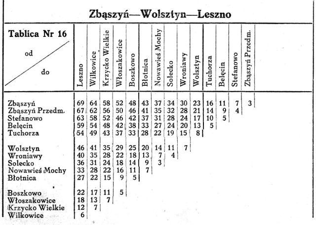 Wyżej tabelka Wykazu Odległości Taryfowych z 1945 roku.