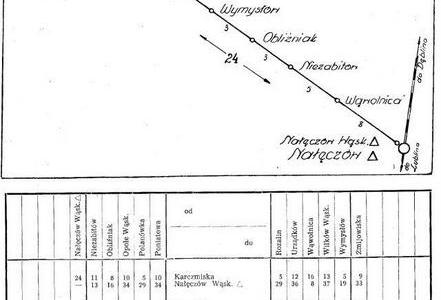Plan kolejki Nałęczowskiej