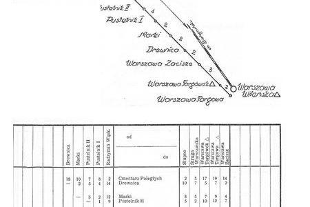 Plan kolejki Radzymińskiej