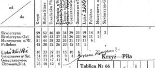 Wykaz odległości z 1945 r.
