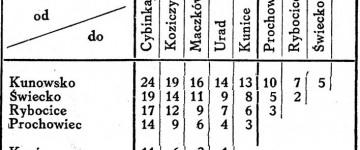 Wykaz z 1945 r.