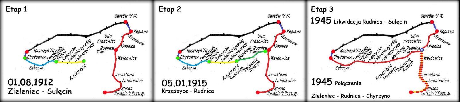 Etapy zmiany roli stacji Rudnica. Pierwszy widok przedstawia ją na linii Zieleniec - Sulęcin. Drugi etap powiększa jej rolę, po dobudowaniu kolei prywatnej z Krzeszyc. Trzeci etap mówi już o jej ostatecznym kształcie, to jest połączeniem kolei państwowej i prywatnej w Rudnicy i likwidacją w 1945 trasą do Sulęcina.