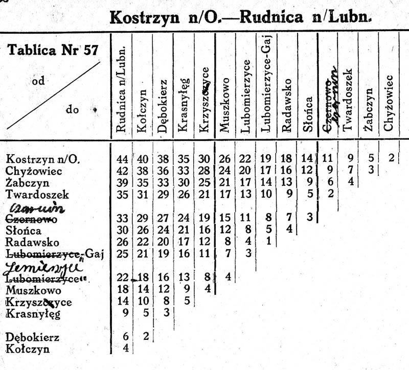 Tabela odległości Kostrzyń - Rudnica