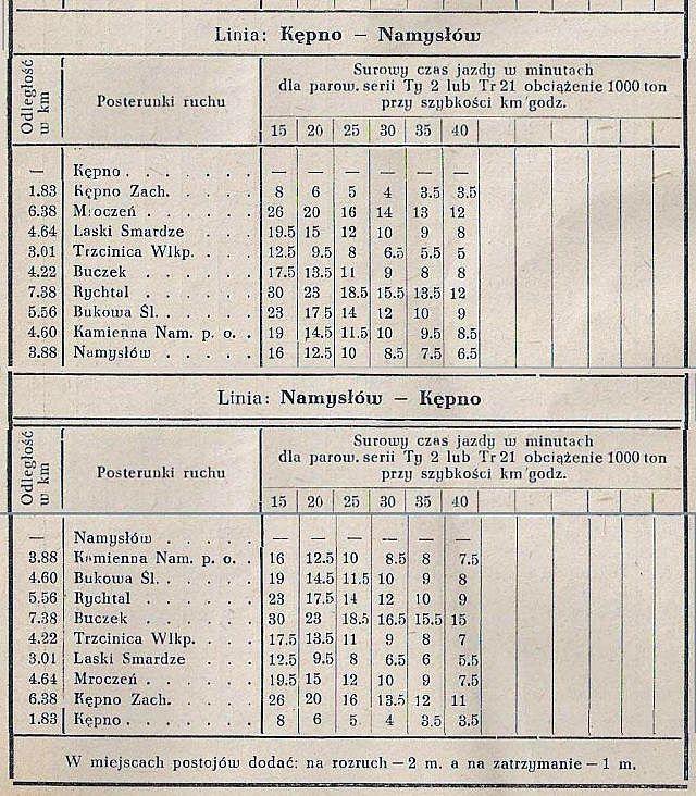 Tabelka rozkładowych czasów jazdy z 1953 roku.