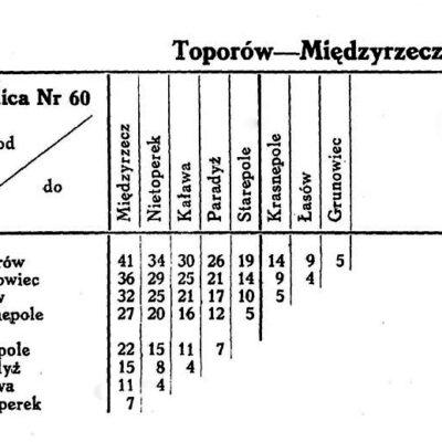 Wykaz odległości z 1930 roku.