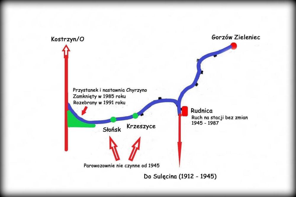 Odcinek Chyrzyno - Rudnica przed modernizacją w 1986 roku. Dotychczasowy kształt linii, mało różnił się od pozostałego w 1945 roku, gdy kolej prywatną (razem z parowozowniami), przystosowano do współpracy z państwową.