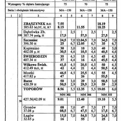 Służbowy rozkład jazdy z 1993 roku.